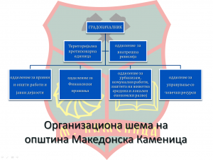 organization chart at munucipality of Makedonska Kamenica