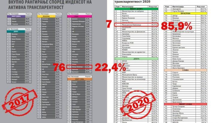 Македонска Каменица е најтранспарентна општина на Истокот и седмо рангирана институција во државата